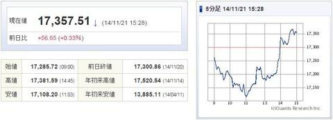 日経平均20141121-1