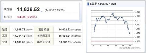 日経平均20140527-1