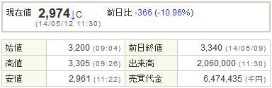 6871日本マイクロニクス20140512-1前場