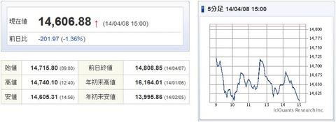 日経平均20140408-1