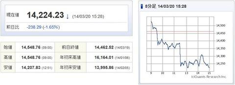 日経平均20140320-1