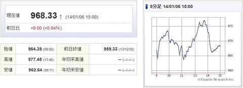 マザーズ指数20140106