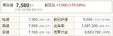 2121mixi20131209-1前場