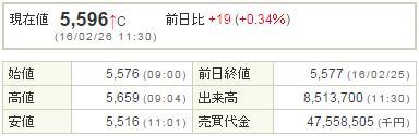 9984ソフトバンク20160226-1前場
