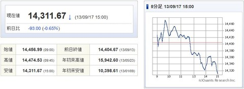 日経平均20130917