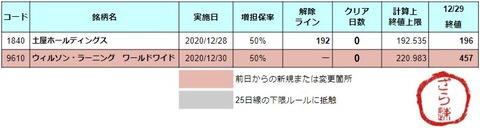 増担解除ライン20201230