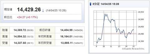日経平均20140425-1