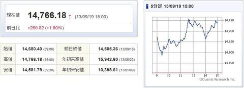 日経平均20130919