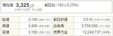7779サイバーダイン20141127-1前場