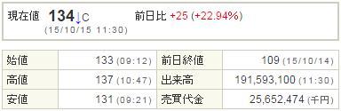 1821三井住友建設20151015-1前場