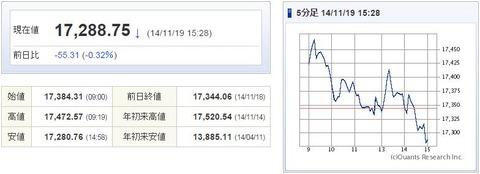 日経平均20141119-1