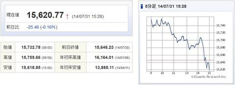 日経平均20140731-1