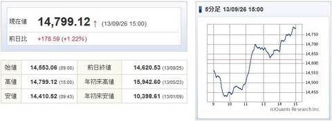 日経平均20130926