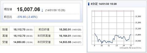 日経平均20140130-1