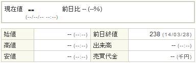 9424日本通信20140331-1前場