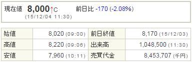 4565そーせいグループ20151204-1前場