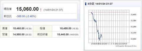 日経平均先物20140124-5