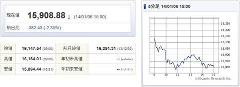 日経平均20140106-1