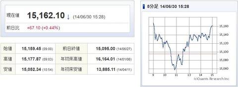 日経平均20140630-1