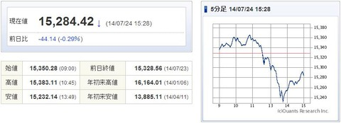 日経平均20140724-1