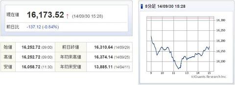 日経平均20140930-1