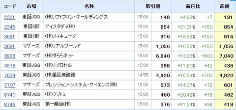 S高ネタ20200225