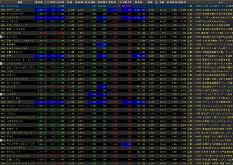 直近IPO銘柄追加(2021年02月19日)