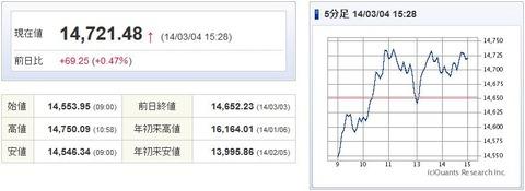 日経平均20140304-1