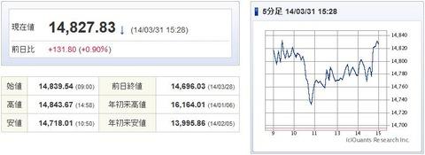 日経平均20140331-1