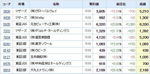 S高ネタ20210804