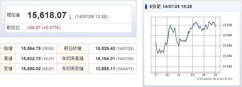日経平均20140729-1
