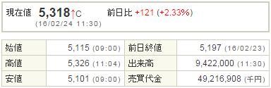 9984ソフトバンク20160224-1前場