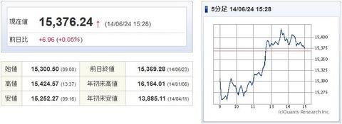 日経平均20140624-1