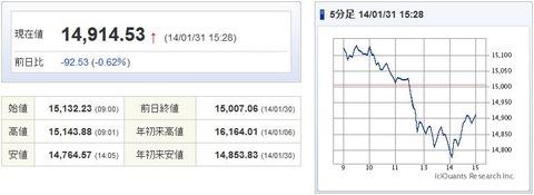 日経平均20140131-1
