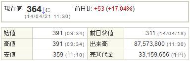 8515アイフル201421-1前場
