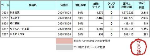 増担解除ライン20201130
