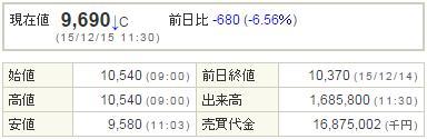 4565そーせいグループ20151215-1前場