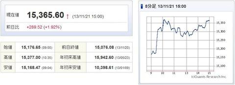 日経平均20131121-1