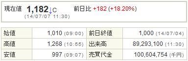 9424日本通信20140707-1前場