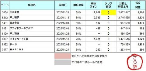 増担解除ライン20201204