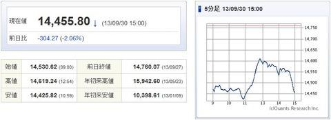 日経平均20130930