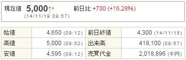 3624アクセルマーク20141119-1前場