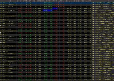 直近IPO銘柄追加(2020年07月15日)