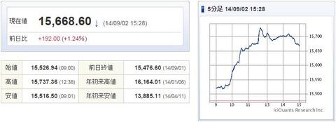 日経平均20140902-1