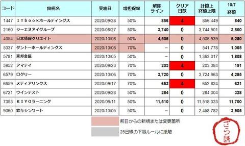 増担解除ライン20201008