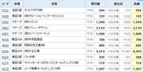 S高ネタ20200214