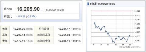 日経平均20140922-1