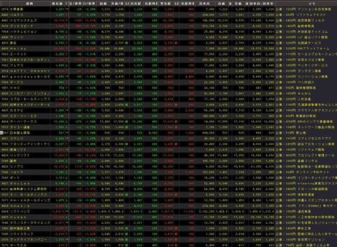 直近IPO銘柄追加(2019年6月12日)