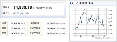 日経平均20140128-1