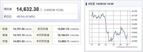 日経平均20140530-1